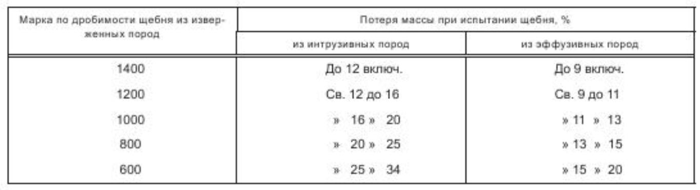 прочность щебня - 2 таблица