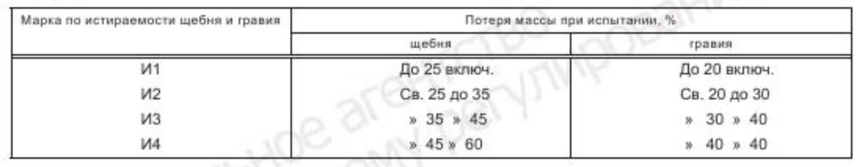 прочность щебня - 5 таблица