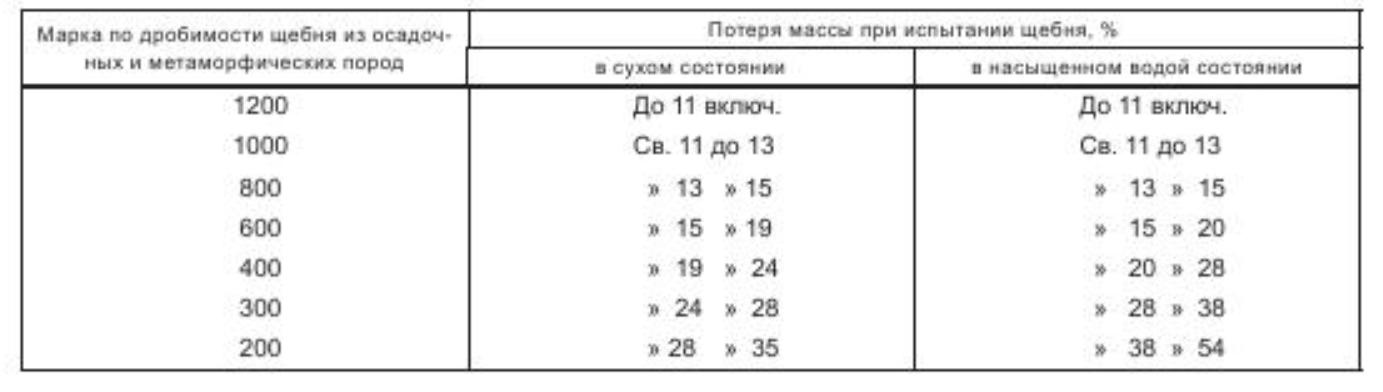 прочность щебня - таблица 1